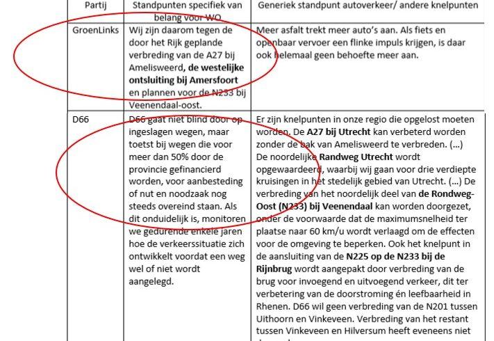 Groen in Amersfoort stuurt brief aan provinciale informateur Van Ojik